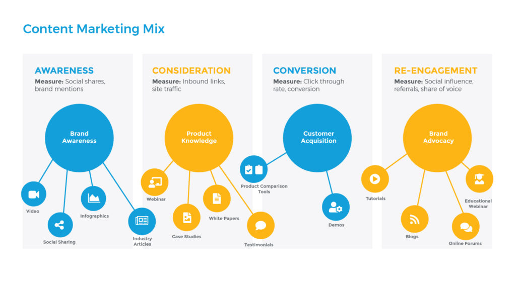 Content Marketing Mix Infographic