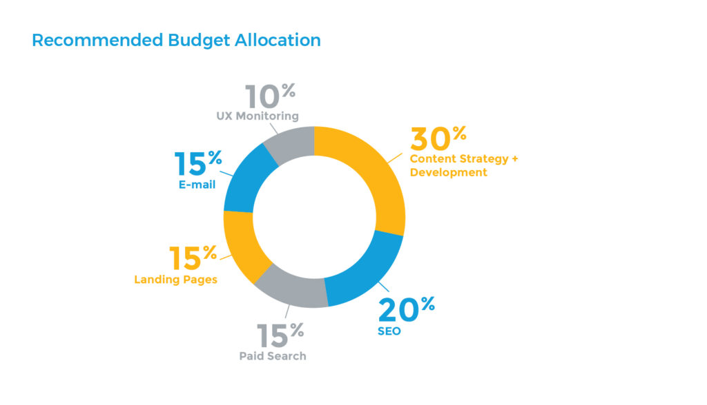recommended budget allocation infographic