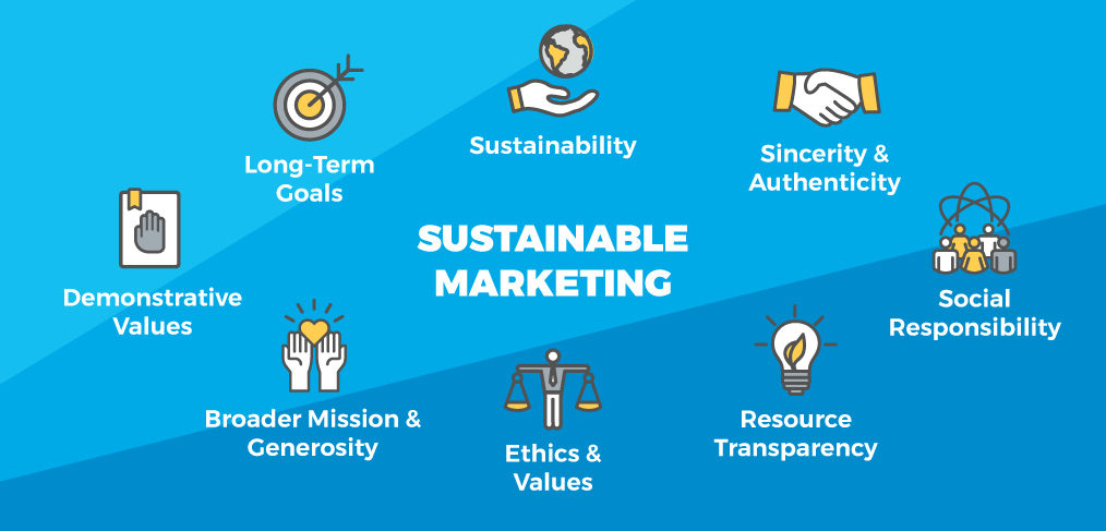 Making a Difference with Sustainable Marketing